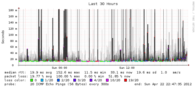 Graph of network latency